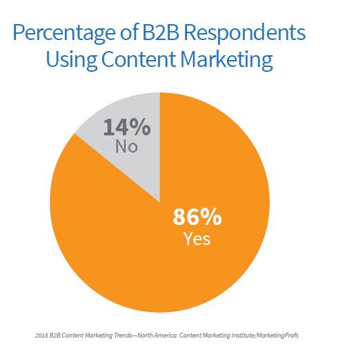 昨年対比BtoBコンテンツマーケティング依存度アンケート
