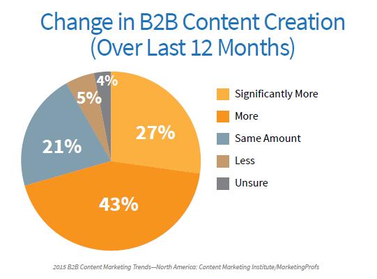 昨年対比BtoBコンテンツ作成量のアンケート