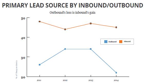 インバウンド、アウトバウンドマーケティングのリード獲得単価比較グラフ