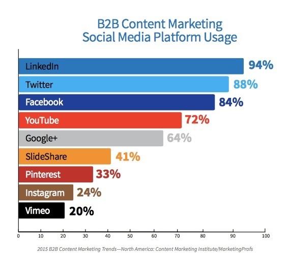 socialmediausage